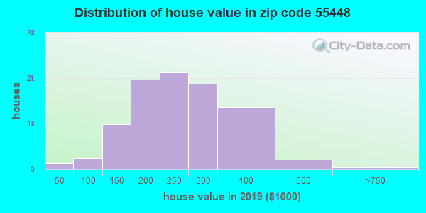 Zip code 55448 house/condo values in 2010