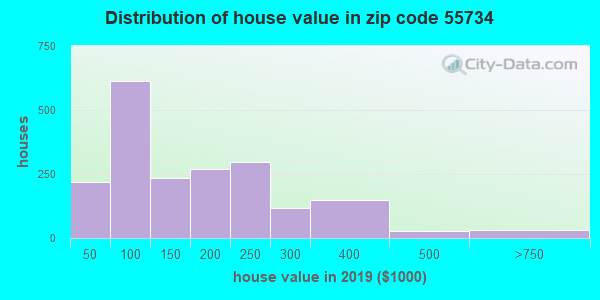 Zip code 55734 house/condo values in 2010