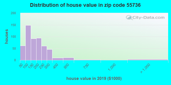 Zip code 55736 house/condo values in 2010