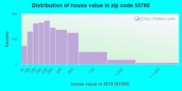 Zip code 55760 house/condo values in 2010