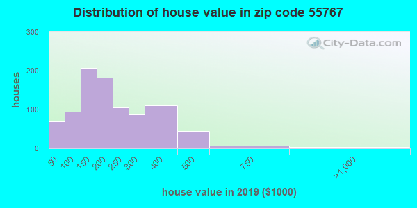 Zip code 55767 house/condo values in 2010