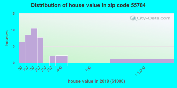 Zip code 55784 house/condo values in 2010