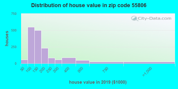 Zip code 55806 house/condo values in 2010