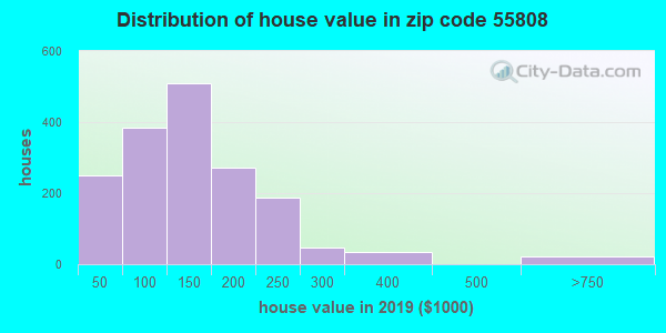 Zip code 55808 house/condo values in 2010