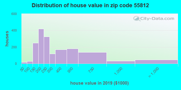 Zip code 55812 house/condo values in 2010