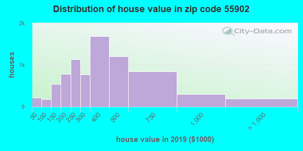 Zip code 55902 house/condo values in 2010