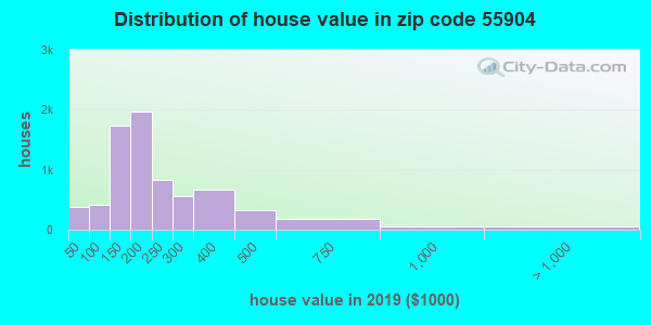 Zip code 55904 house/condo values in 2010