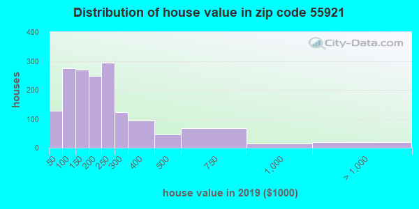 Zip code 55921 house/condo values in 2010
