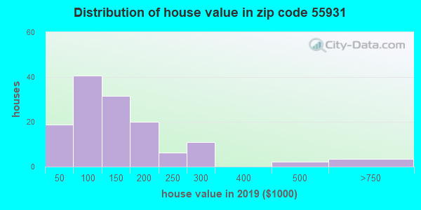 Zip code 55931 house/condo values in 2010