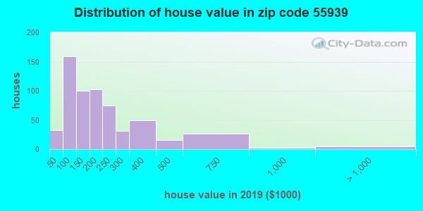 Zip code 55939 house/condo values in 2010