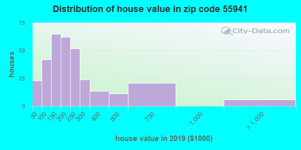 Zip code 55941 house/condo values in 2010