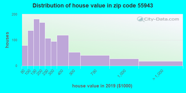 Zip code 55943 house/condo values in 2010
