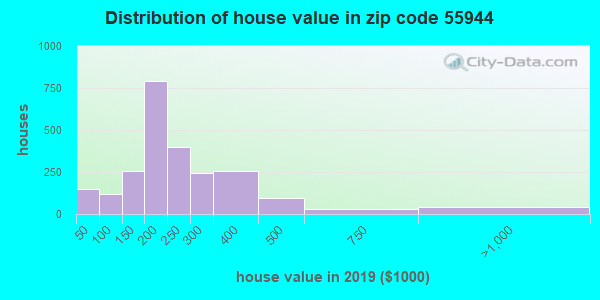 Zip code 55944 house/condo values in 2010