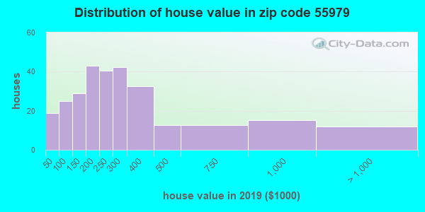Zip code 55979 house/condo values in 2010
