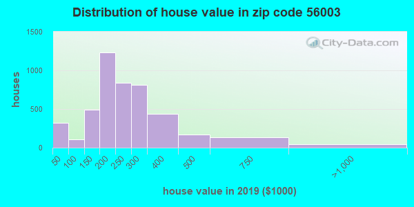 Zip code 56003 house/condo values in 2010