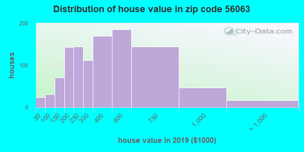 Zip code 56063 house/condo values in 2010