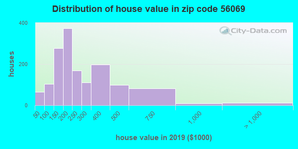 Zip code 56069 house/condo values in 2010