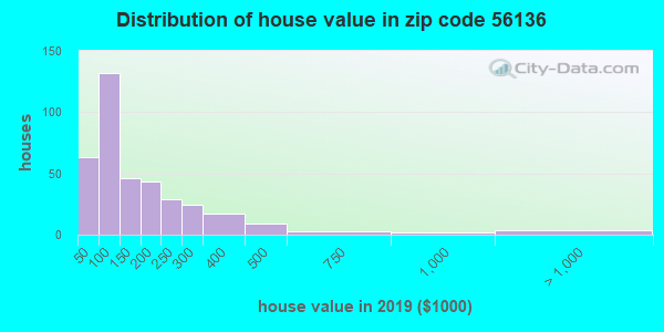 Estimate of home value of owner-occupied houses/condos in 2015 in zip code 56136