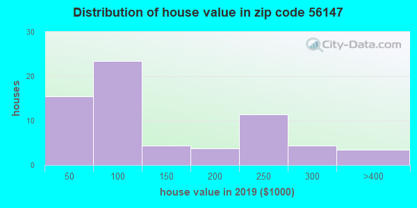 Zip code 56147 house/condo values in 2010