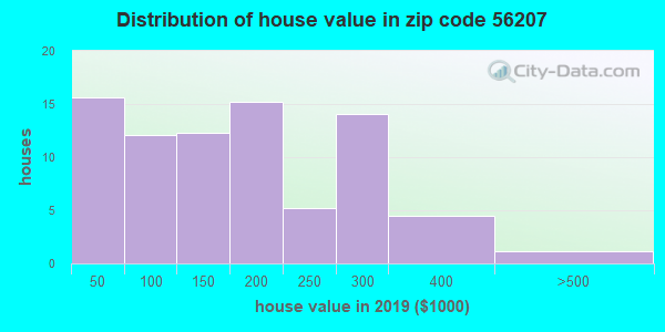 Zip code 56207 house/condo values in 2010