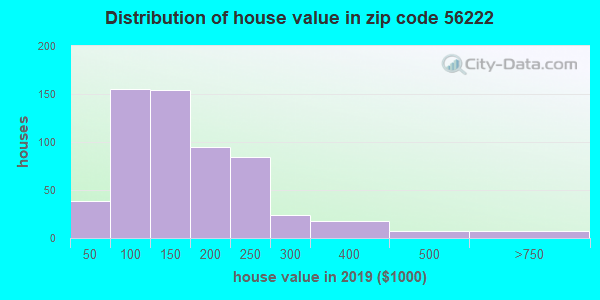 Zip code 56222 house/condo values in 2010