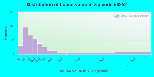 Zip code 56252 house/condo values in 2010
