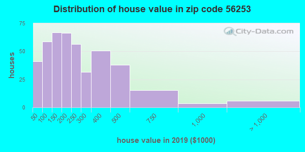 Zip code 56253 house/condo values in 2010