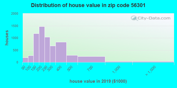 Zip code 56301 house/condo values in 2010