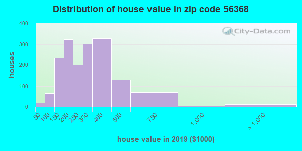 Zip code 56368 house/condo values in 2010