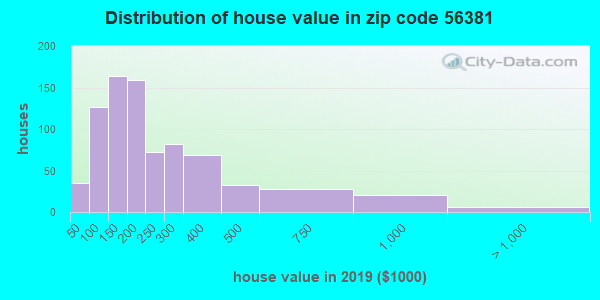 Zip code 56381 house/condo values in 2010