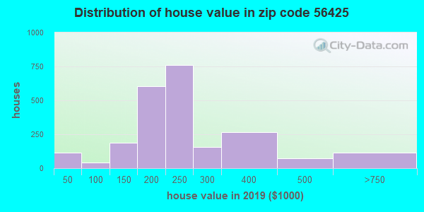 Zip code 56425 house/condo values in 2010