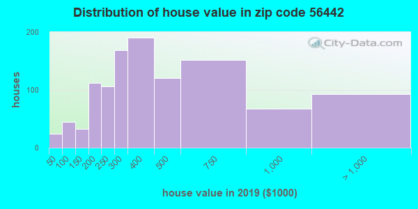 Zip code 56442 house/condo values in 2010