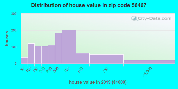 Zip code 56467 house/condo values in 2010