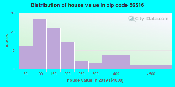 Zip code 56516 house/condo values in 2010