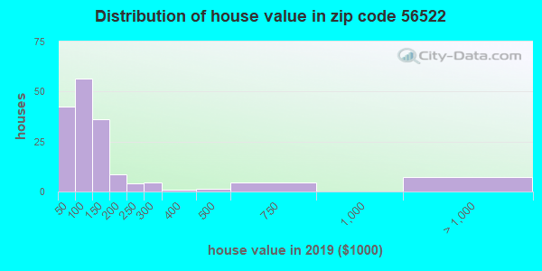 Zip code 56522 house/condo values in 2010