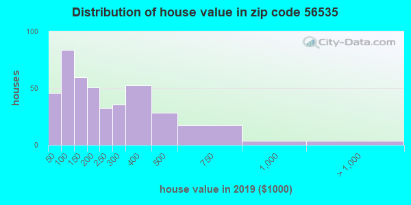 Zip code 56535 house/condo values in 2010