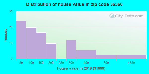 Zip code 56566 house/condo values in 2010