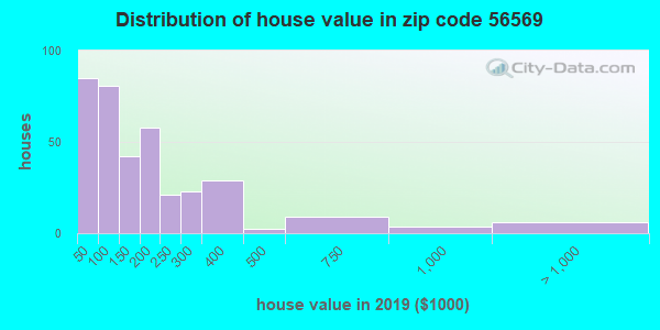Zip code 56569 house/condo values in 2010