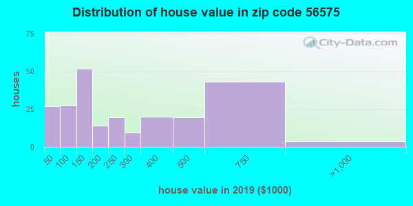 Zip code 56575 house/condo values in 2010