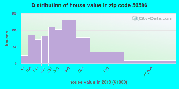 Zip code 56586 house/condo values in 2010