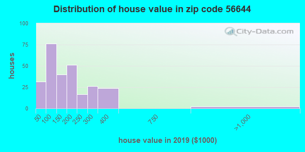 Zip code 56644 house/condo values in 2010