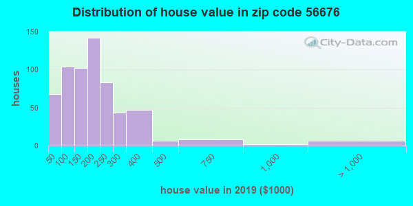 Zip code 56676 house/condo values in 2010