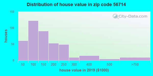 Zip code 56714 house/condo values in 2010