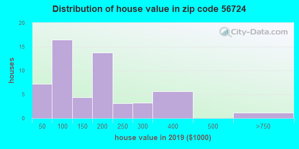 Zip code 56724 house/condo values in 2010