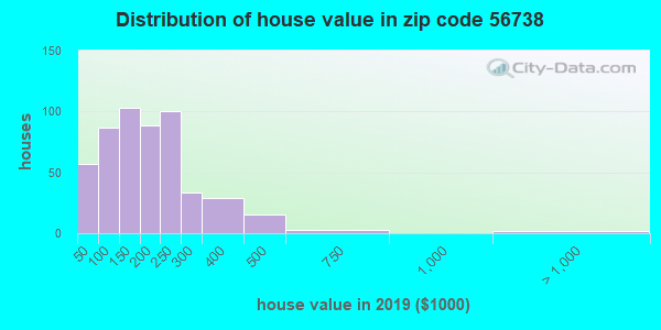 Estimate of home value of owner-occupied houses/condos in 2013 in zip code 56738