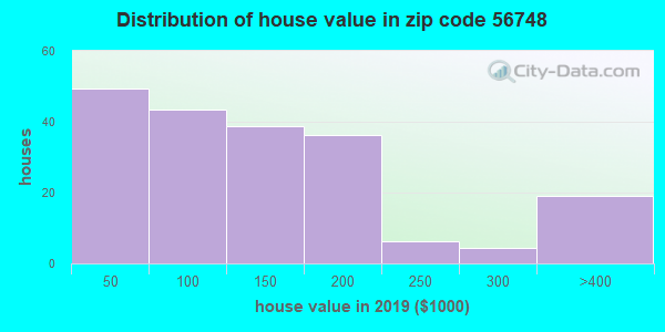 Zip code 56748 house/condo values in 2010