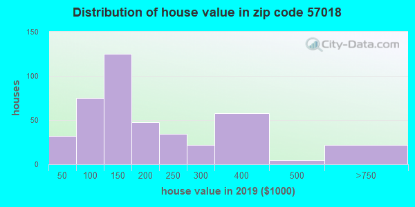 Zip code 57018 house/condo values in 2010