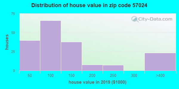Zip code 57024 house/condo values in 2010
