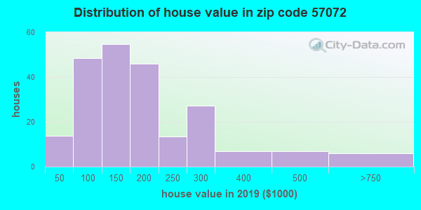 Zip code 57072 house/condo values in 2010