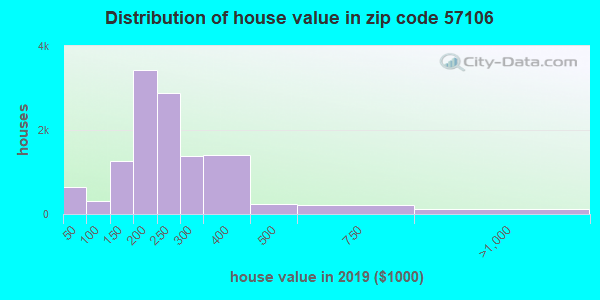 Zip code 57106 house/condo values in 2010